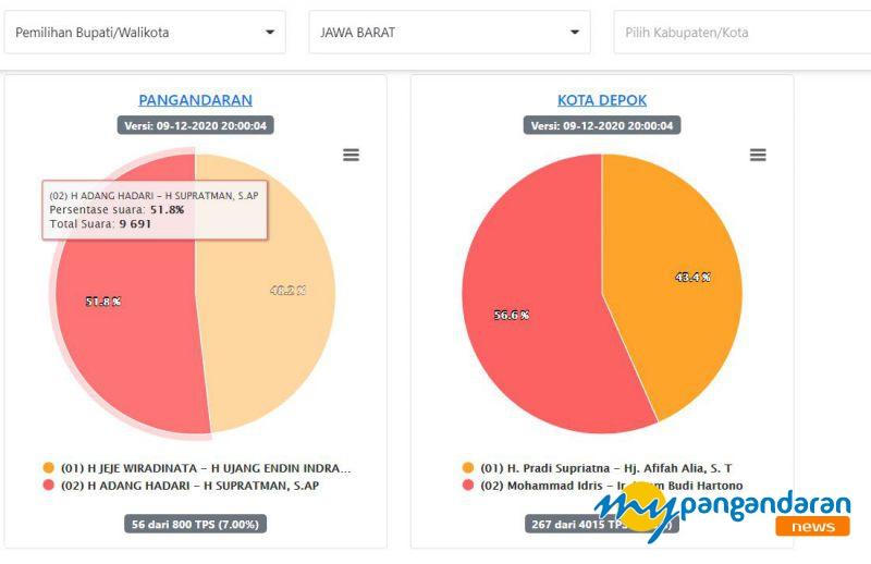 Data Masuk KPU 7%, Adang-Supratman Ungguli Jeje-Endin
